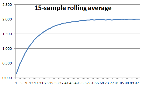 File:Last-15-rolling-avg.png