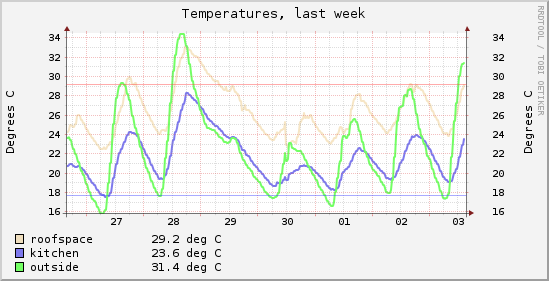 File:Temps-week.png